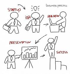 Бизнес-процесс в Битрикс24: с чего начать?