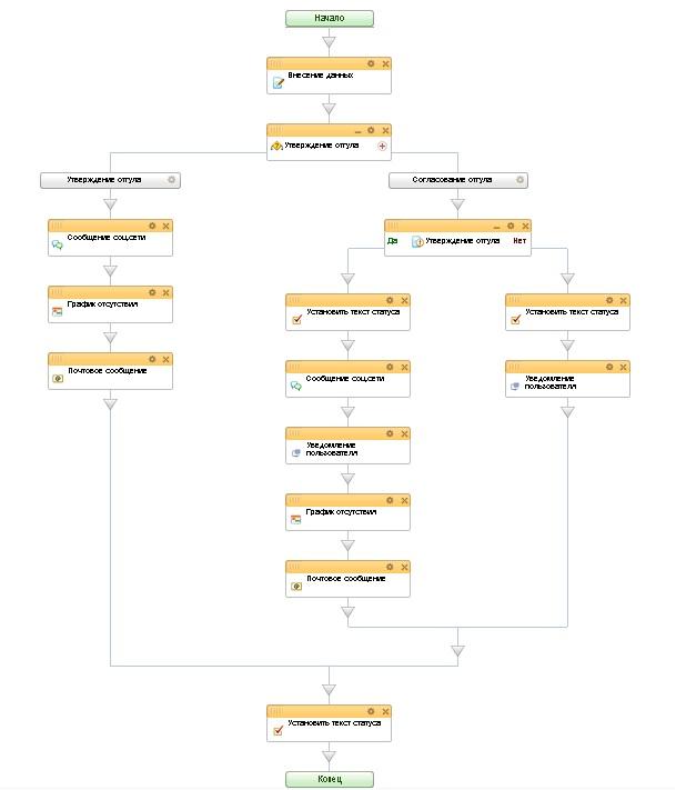 Верево бизнес-процесса Отгул