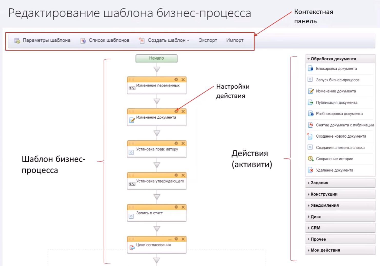 Редактирование шаблона бизнес-процесса в Битрикс24
