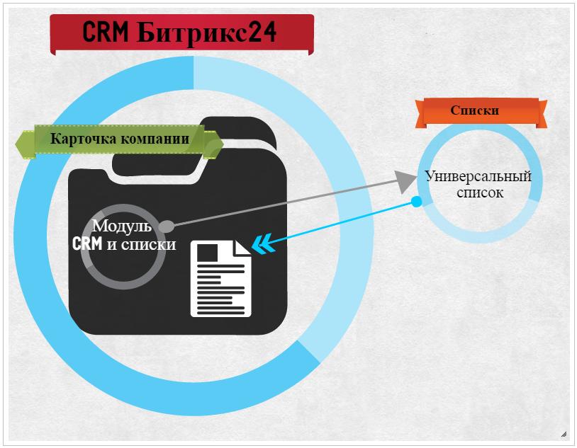 Механика работы модуля CRM и списки