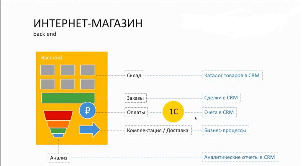 Типовые процессы интернет-магазина. Back end