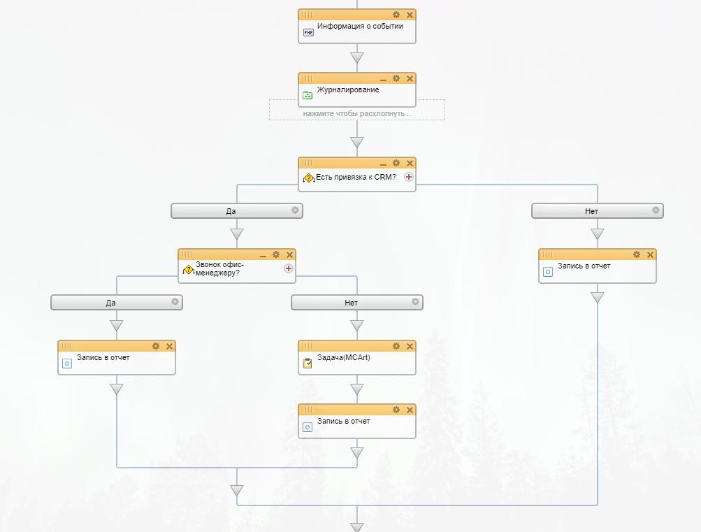 Редактирование шаблона бизнес-процесса - Google Chrome (1).jpg