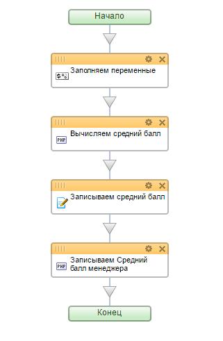 3) схема бизнес-процесса вычисления оценки.png