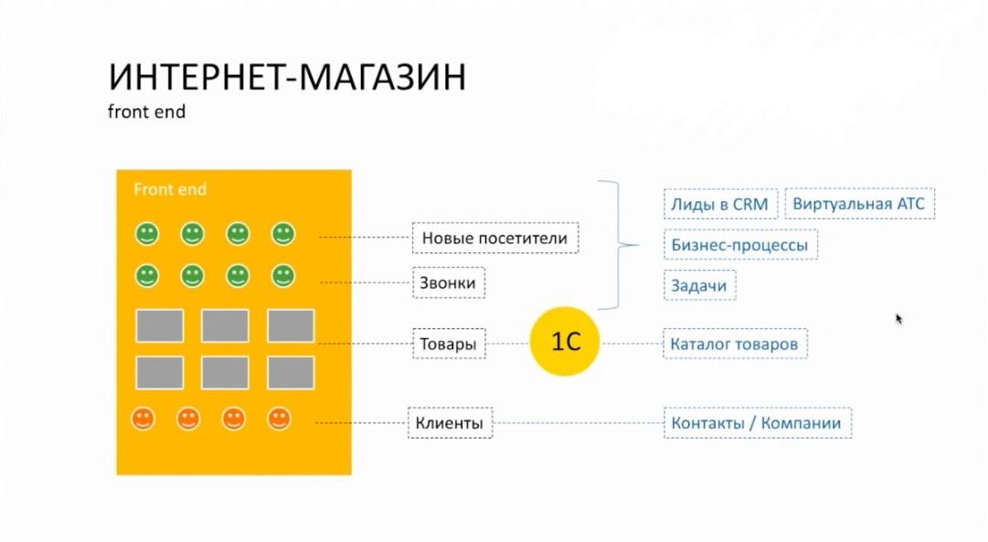 Типовые процессы интернет-магазина. Front end