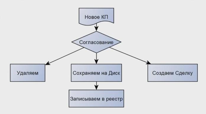 Схема БП согласования КП в Битрикс24