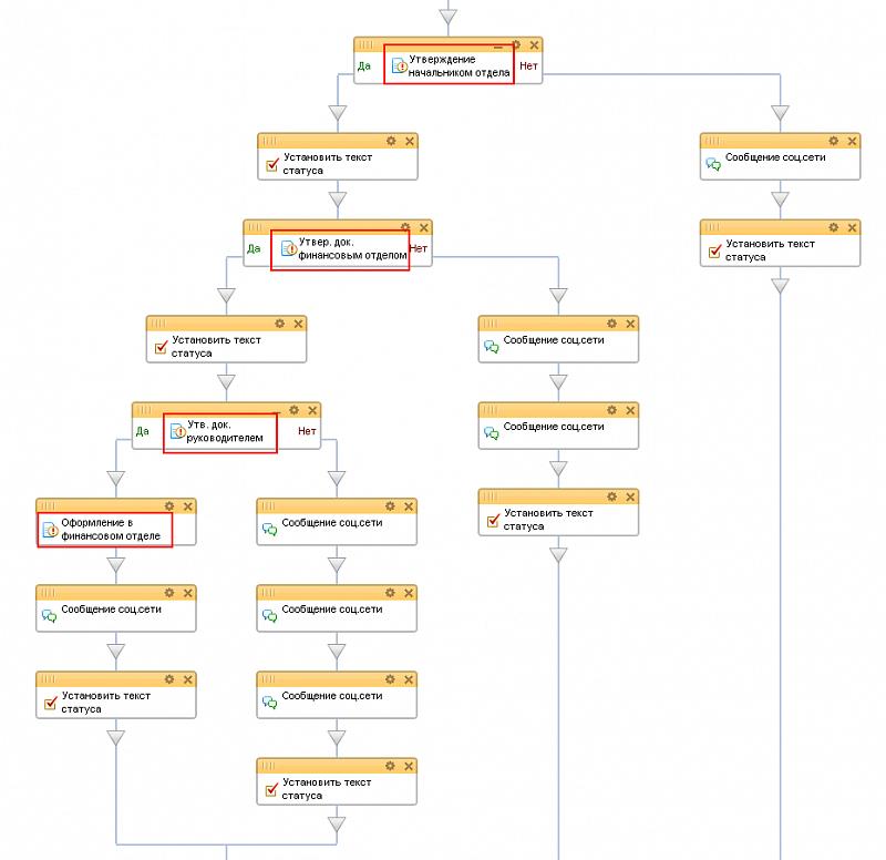 Редактирование шаблона бизнес-процесса7.png